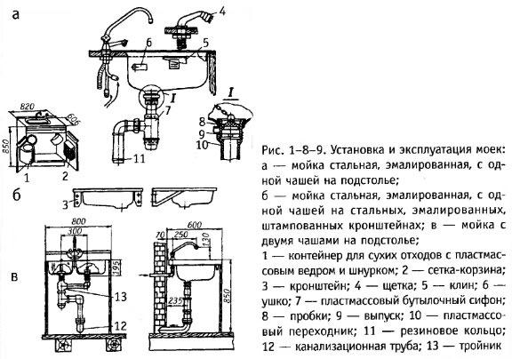 Схема устройства и установки кухонной мойки