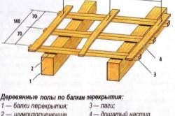 Схема устройства дощатого пола по балкам