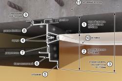 Схема устройства двухуровневого натяжного потолка