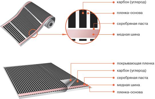 Схема устройства теплого пленочного пола
