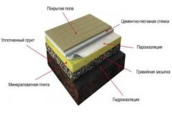 Схема утепления бетонного пола минеральной ватой