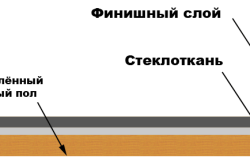 Схема выравнивания деревянного пола