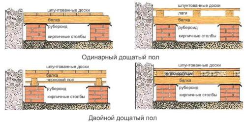 Виды устройства  деревянных полов
