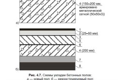 Схемы укладки бетоных полов