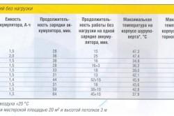 Таблица характеристик шуруповертов