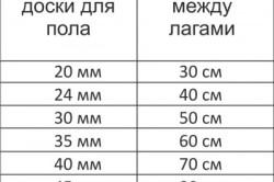 Таблица толщины досок и расстояния между лагами