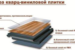 Устройство кварцвиниловой плитки