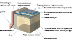 Схема пирога бетонного пола на грунте
