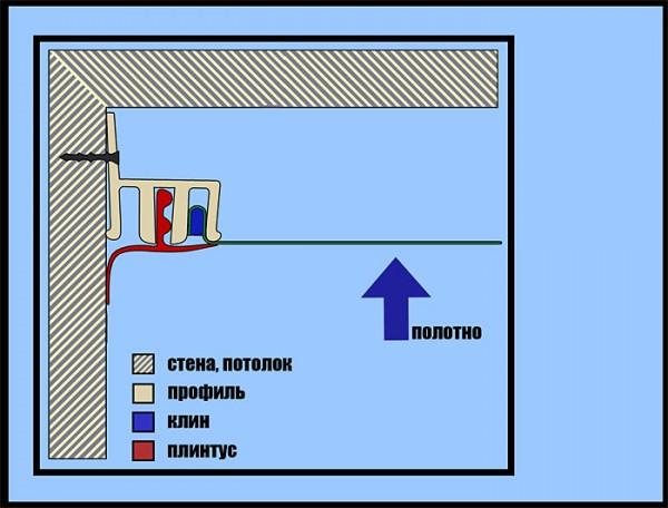 Схема крепления натяжного потолка с помощью клина