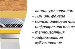 Схема комплексного утепления бетонного пола