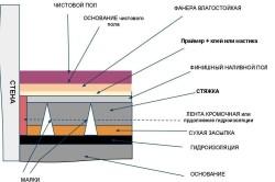 Схема наливного пола для кухни