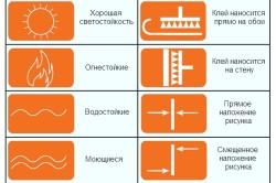 Таблица символов качества обоев