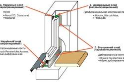 Схема качественного монтажа оконных конструкций