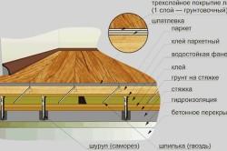 Схема укладки ламината на стяжку