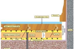 Схема укладки паркета на фанерное основание