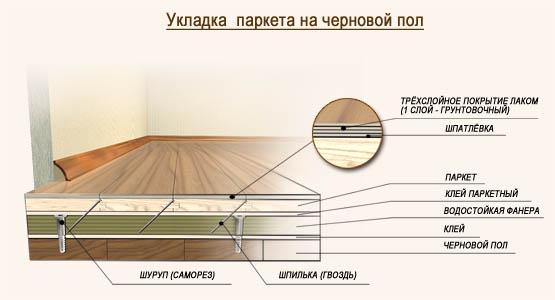 Структурная схема укладки паркета на черновой пол