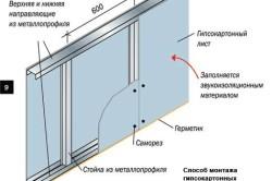 Схема монтажа гипсокартонной перегородки по металлическому профилю