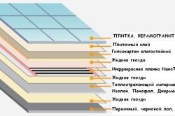 Схема теплого пола с использованием керамической плитки