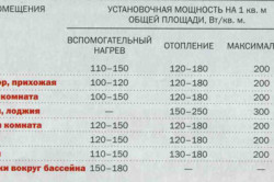 Таблица мощности для комнат