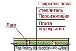 Схема утепления пола по лагам