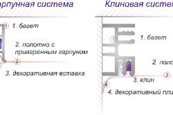 Гарпунная и клиновая системы крепления натяжных потолков