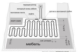 Схема стержневого инфракрасного теплого пола
