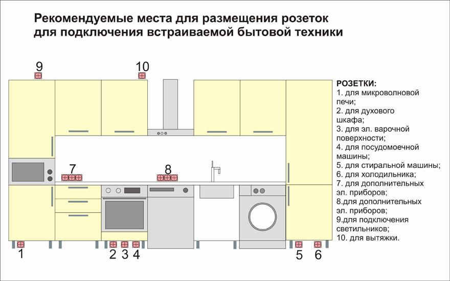 Рекомендуемые места для размещения розеток на кухне
