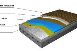 Схема гидроизоляции пола балкона рулонной гидроизоляцией