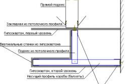 Схема монтажа многоуровневого потолка из гипсокартона