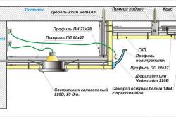 Схема многоуровневого потолка из гипсокартона