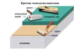 Схема нанесения наливного пола