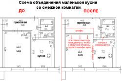 Схема объединения маленькой кухни со смежной комнатой