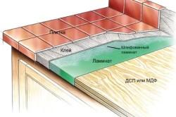 Схема укладки керамической плитки на столешницу