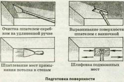 Схема подготовки поверхности для обоев
