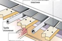 Схема реечного водяного пола