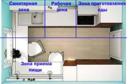 Схема распределения зон на маленькой кухне