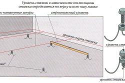 Схема установки маяков для стяжки