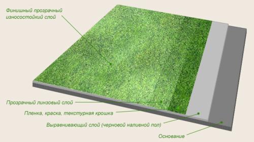 Схема устройства наливного пола с трехмерным эффектом