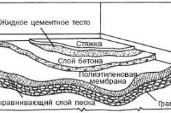 Схема выравнивания пола при помощи цементного теста