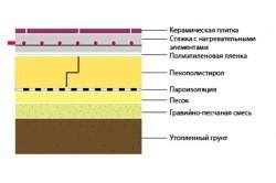 Утепление деревянного пола пенопластом