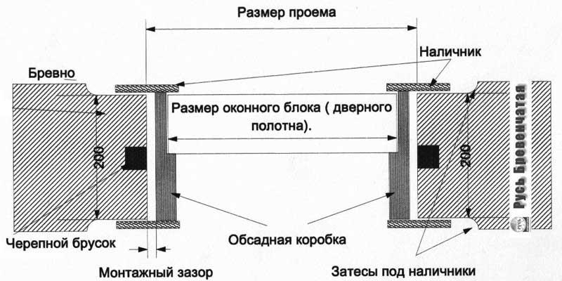 Схема установки окона в обсадную коробку