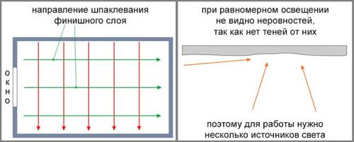Схема выполнения двух слоев шпаклевки потолка