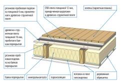 Схема шумоизоляции деревянного пола.