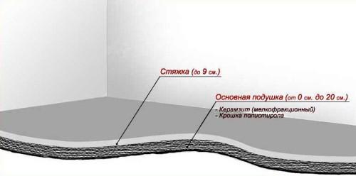 Схема устройства простого пола с утеплением керамзитом