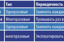 Разновидности фильтров