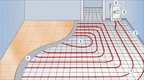 Схема водяного теплого пола и его устройство