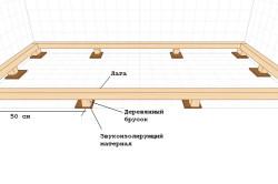 Схема монтажа лаг