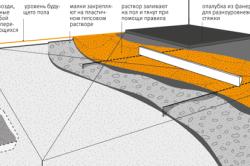 Этапы работ по устройству цементной стяжки