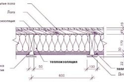 Схема утепления пола по балкам над холодным подвалом/подполом