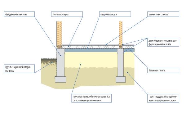 Конструкция основания пола первого этажа